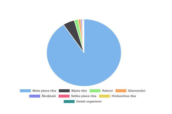 Iskrcaj po grupama i vrstama morskih organizama u 2018. godini