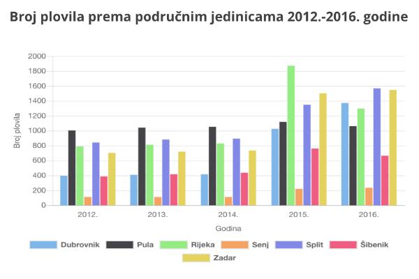Godišnji ekonomski izvještaj o ribolovnoj floti Republike Hrvatske za 2016. godinu