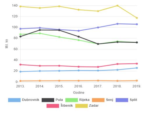 Statistika ribarske flote po područnim jedinicama 2013.-2019. godine
